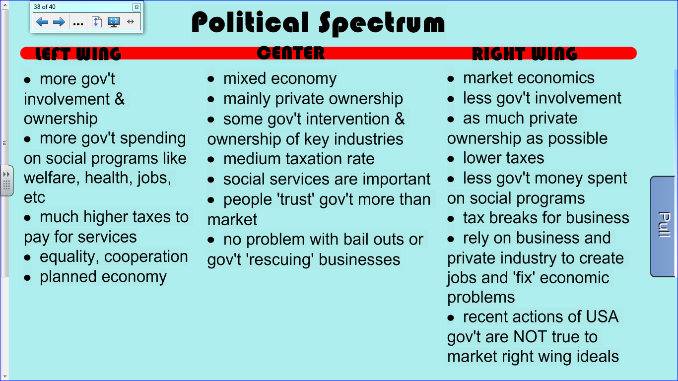 political spectrum Also, different countries have different political parties in us politics, for instance, we have, starting from the left: socialists  democrats  liberals  republicans  conservatives  and a tea party.